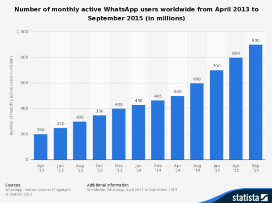 recent whatsapp user base stats